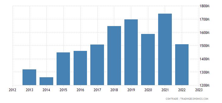 japan exports hungary