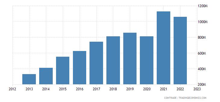 japan exports india plastics