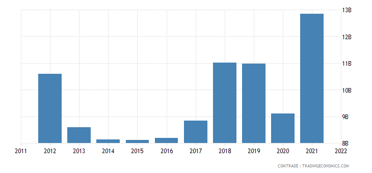 japan exports india