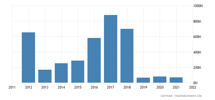 japan exports iran