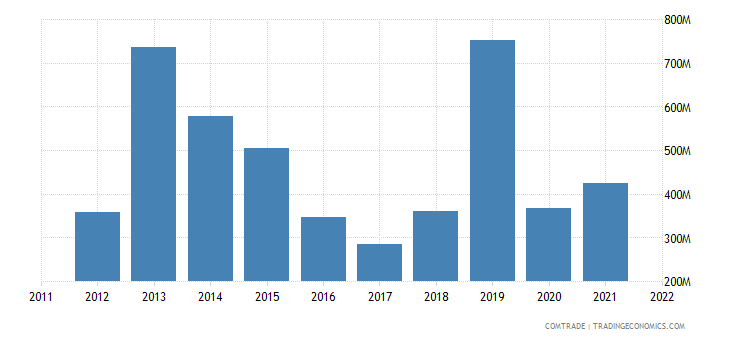 japan exports iraq