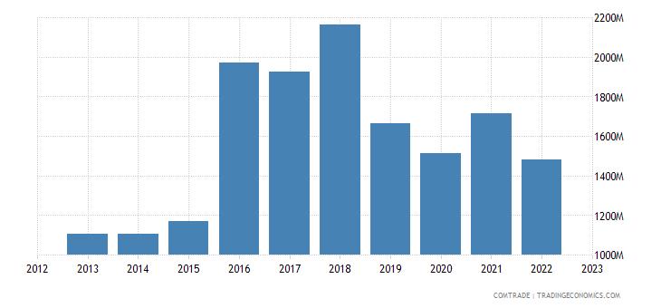 japan exports israel