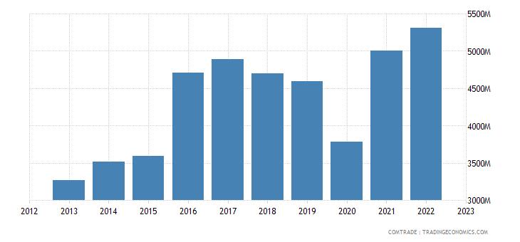 japan exports italy