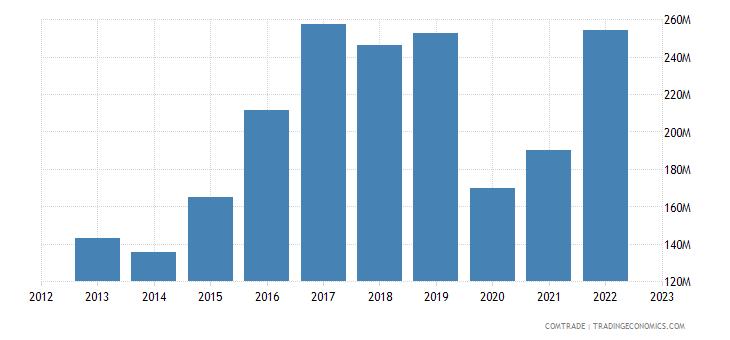 japan exports jamaica