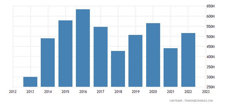 japan exports jordan