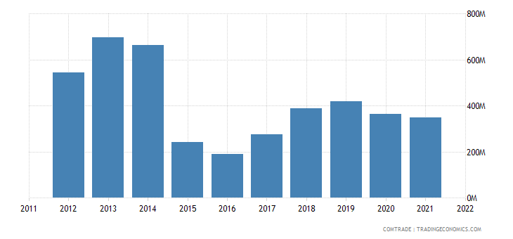 japan exports kazakhstan