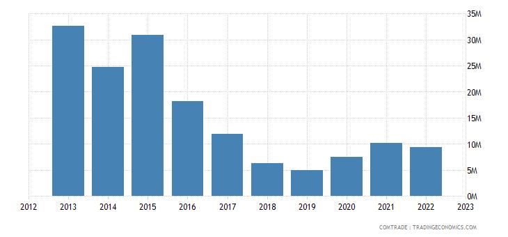 japan exports kiribati