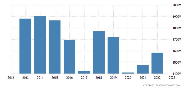 japan exports kuwait