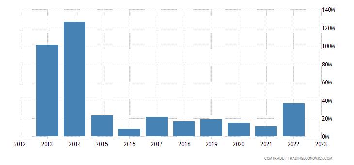 japan exports kyrgyzstan