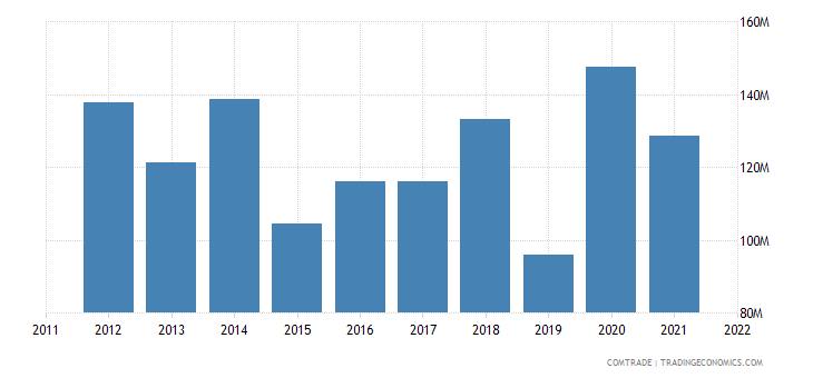 japan exports laos