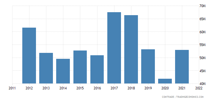 japan exports latvia