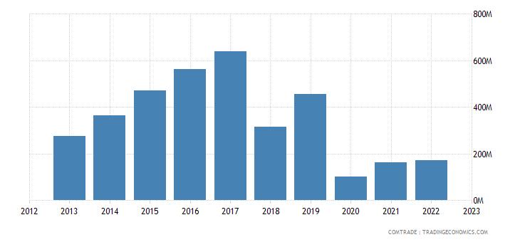 japan exports lebanon