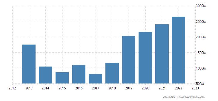 japan exports liberia