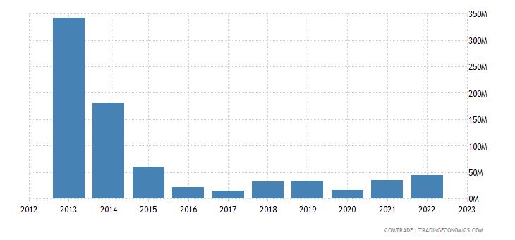 japan exports libya