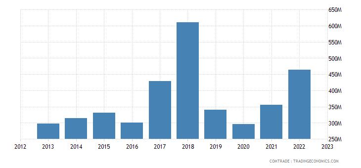 japan exports macau