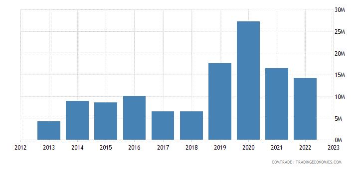 japan exports macedonia