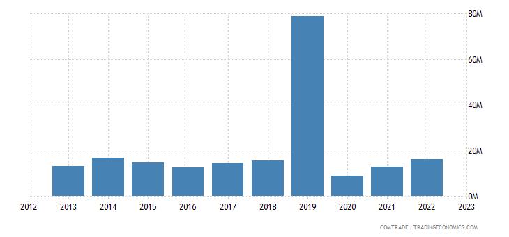 japan exports madagascar