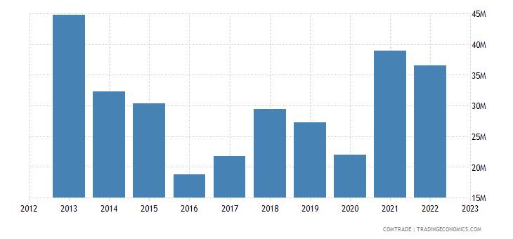 japan exports malawi