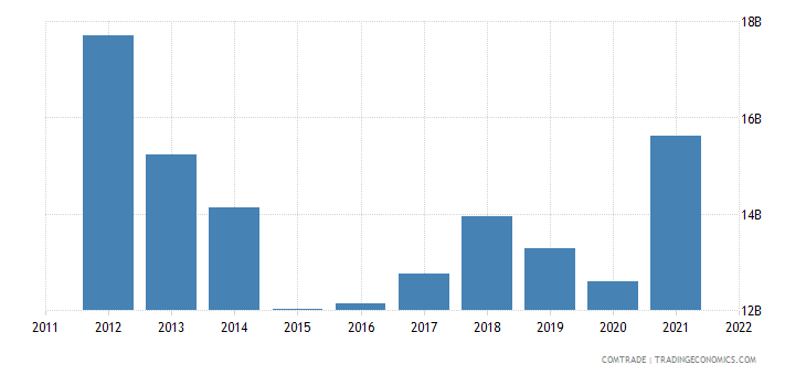 japan exports malaysia