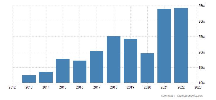 japan exports maldives