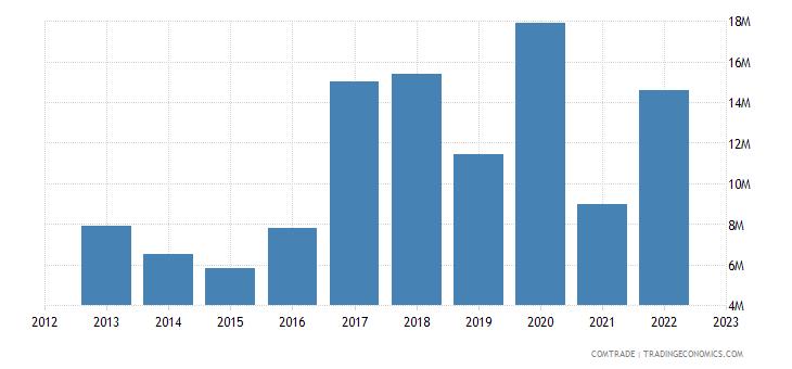 japan exports mali