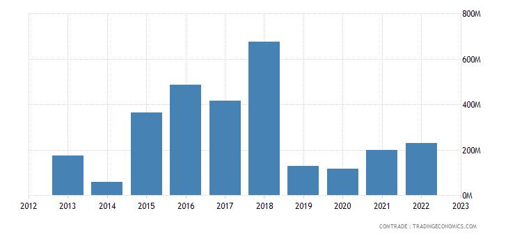 japan exports malta