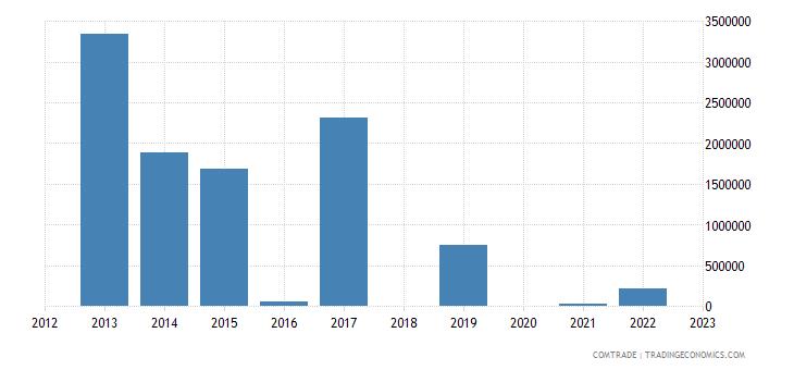 japan exports mauritania articles iron steel