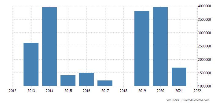 japan exports mauritania cereals