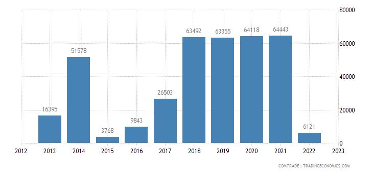 japan exports mauritania pharmaceutical products