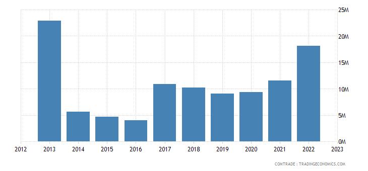 japan exports mauritania rubbers