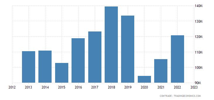 japan exports mauritius