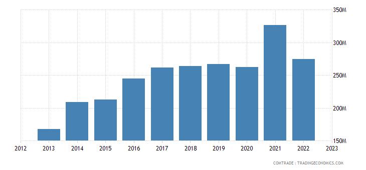 japan exports mexico plastics