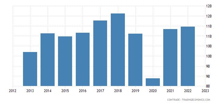 japan exports mexico