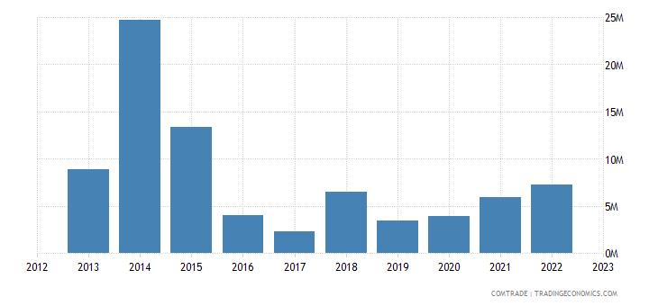 japan exports moldova