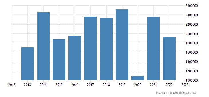 japan exports montenegro iron steel