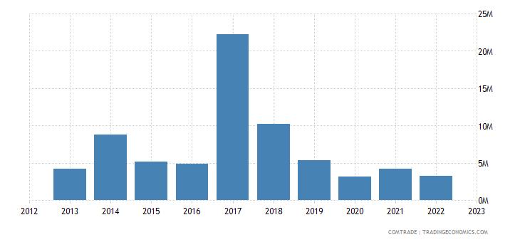 japan exports montenegro
