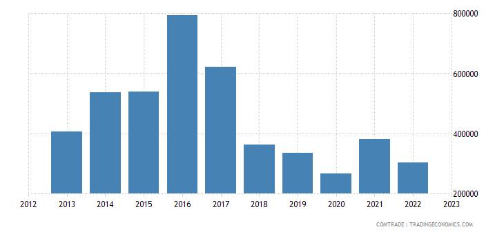 japan exports montserrat