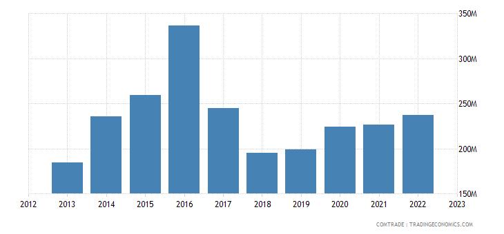 japan exports morocco