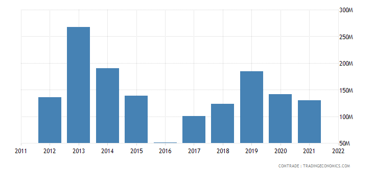 japan exports mozambique
