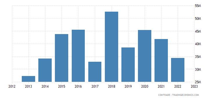japan exports nepal