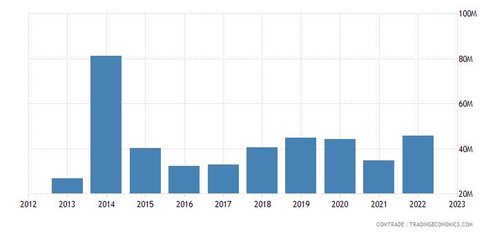 japan exports new caledonia