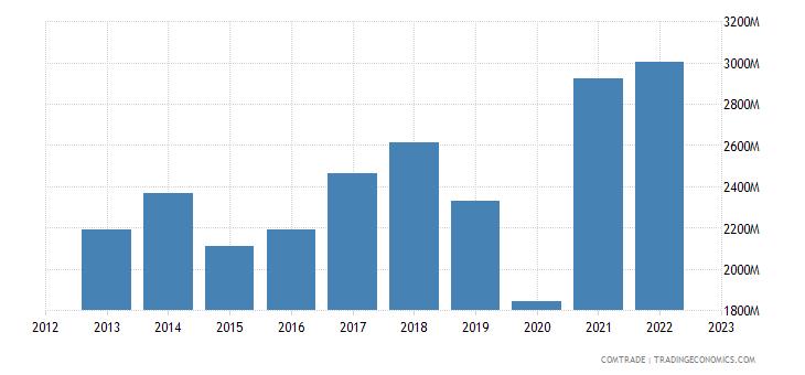 japan exports new zealand