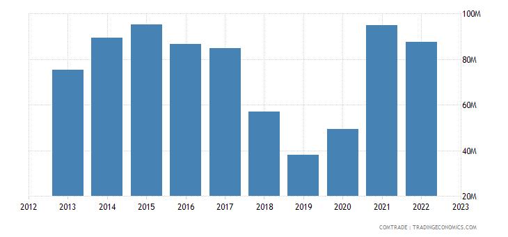 japan exports nicaragua