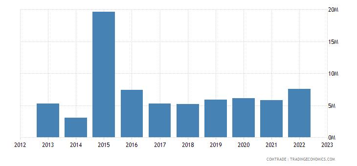 japan exports niger