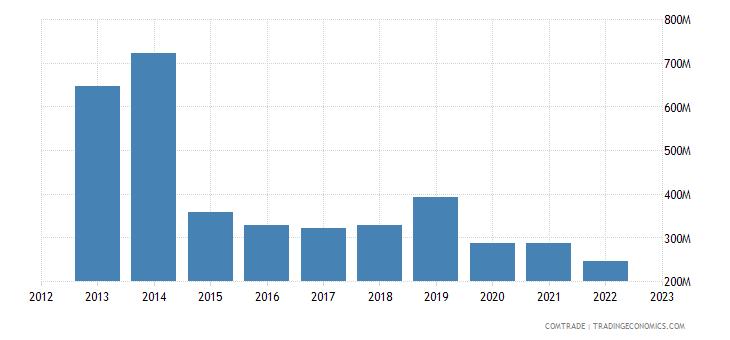 japan exports nigeria