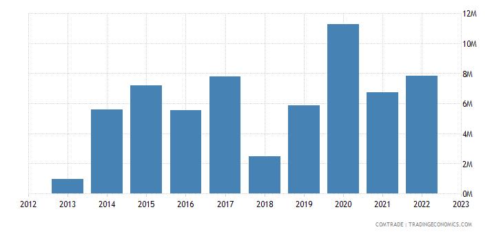 japan exports niue