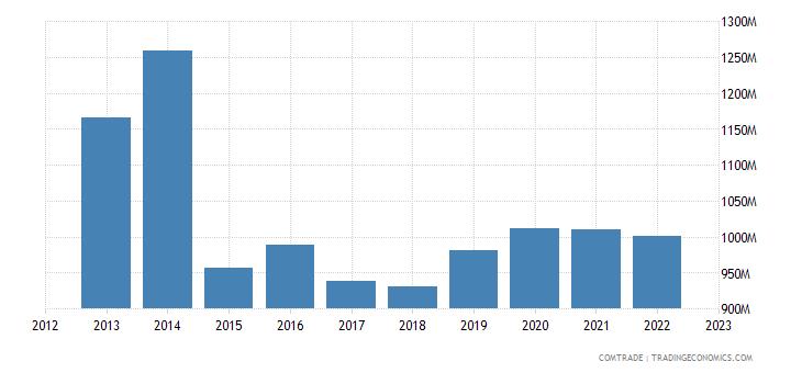 japan exports norway