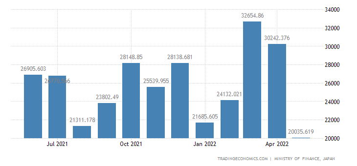Japan Exports of Agriculture-use Machinery, Global Total