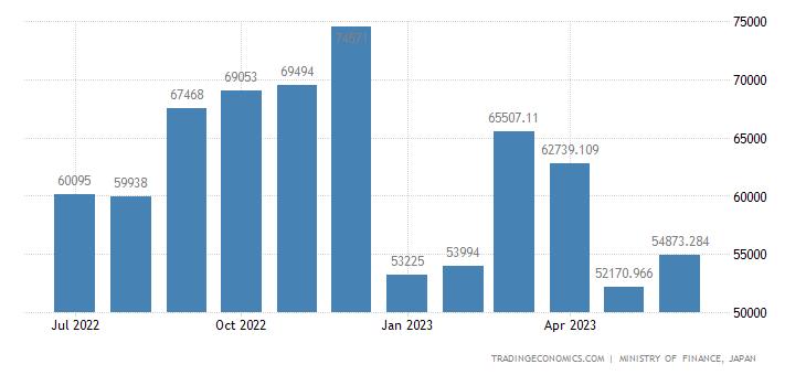 Japan Exports of Batteries & Accumulators
