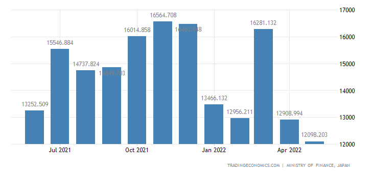 Japan Exports of Blanks/recorded Media
